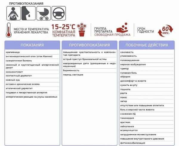 Передозировка супрастина, симптомы, воздействие на организм