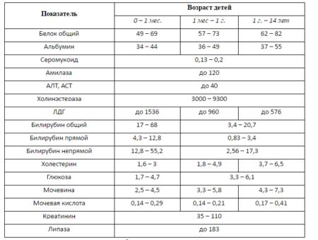 Расшифровка анализа норм тимоловой пробы и превышение показателей, кому и для чего назначается?