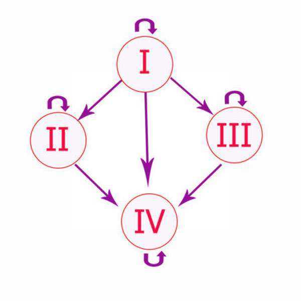 Характеристика 4 группы крови с положительным резусом, совместимость с другими группами