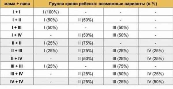 Совместимость 3 отрицательной группы крови с другими группами, резус-фактор и его влияние