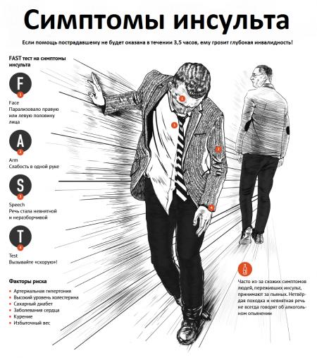 Какие симптомы, диагностика, лечение и последствия микроинсульта