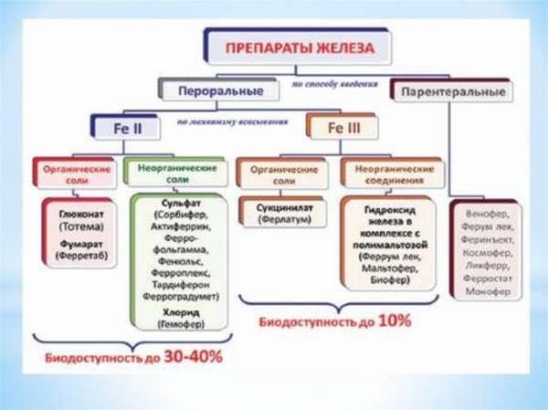 Что означает ферритин в анализах крови, какие заболевания позволяет выявить?