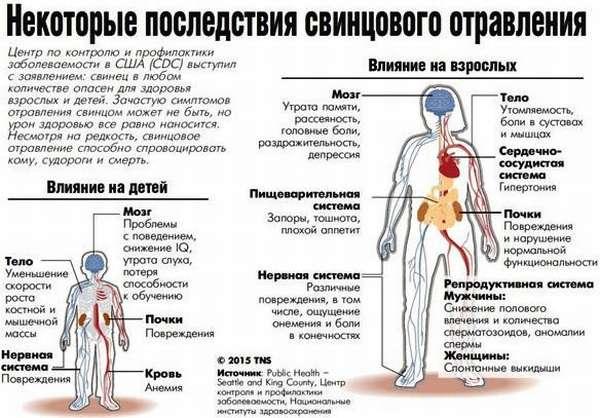 Отравление свинцом: признаки и лечение