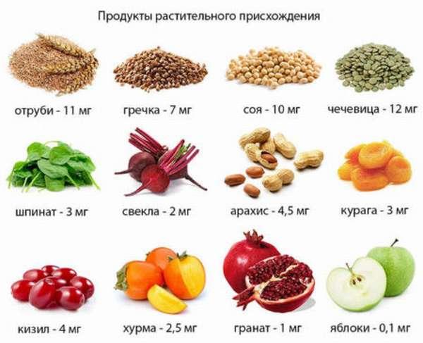 Какие продукты рекомендованы для диеты при повышенном гемоглобине?