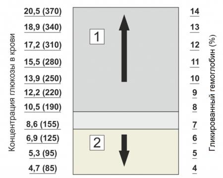 Причины изменения целевого уровня гликированного гемоглобина и что показывает этот параметр?