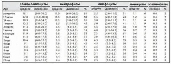 Что обозначает аббревиатура gra в общем анализе крови с лейкоцитарной формулой, нормы и отклонения показателей