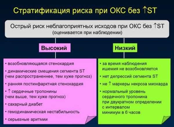 Причины, этиология, патогенез и клиника острого коронарного синдрома