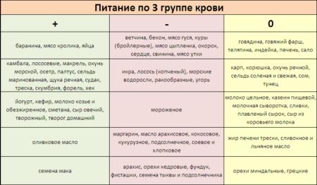 Таблица продуктов для женщин для диеты по 3 отрицательной группе крови, рекомендации