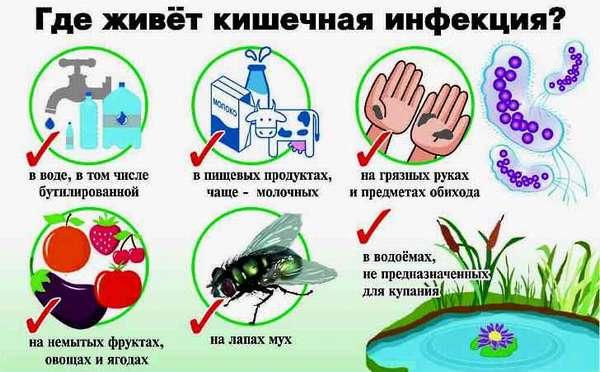 Как можно заразиться ОКИ
