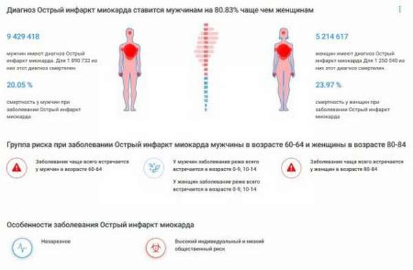 Повышенный уровень холестерина в крови, причины, симптомы, лечение