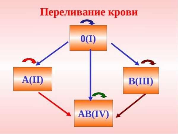 Характеристика 3 группы крови с положительным резусом, как она наследуется?