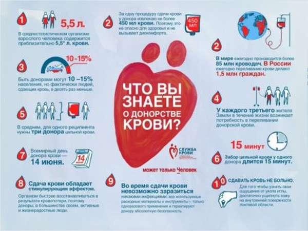 О какой группе крови можно говорить как о самой востребованной в донорстве?