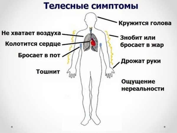 Причины появления нехватки воздуха при появлении приступов ВСД, методы лечения, механизм развития
