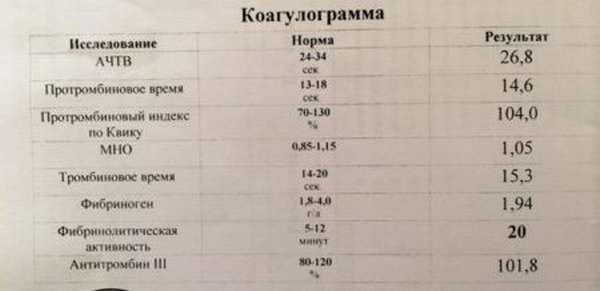 Норма тромбинового времени, причины повышения или снижения данного показателя в анализах