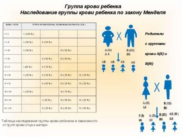 Как рассчитывается группа крови ребенка, если есть данные о группе и резусе родителей