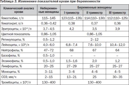 Показатели нормы СОЭ при беременности, отклонения и причины, по которым стоит сдать анализ крови