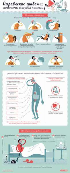 Отравление продуктами питания, симптомы, причины. Как помочь?