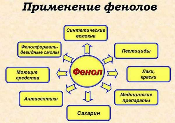 Интоксикация фенолом: симптомы, помощь, лечение