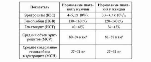 Показатели эритроцитов и как они обозначаются в анализе крови, эритроцитарная масса и лечение малокровия