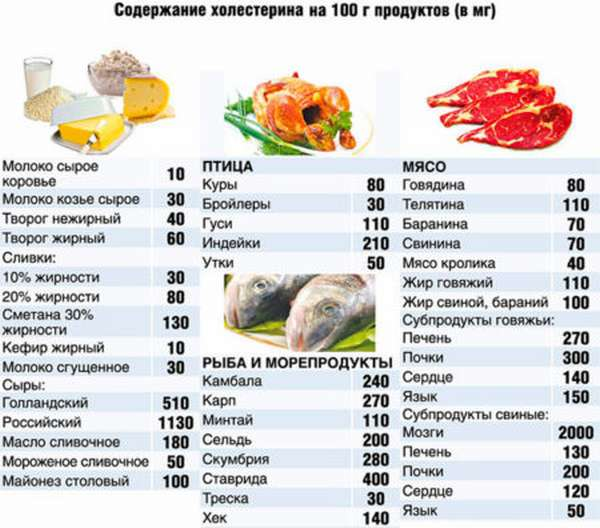 Какую норму холестерина в день можно допустить с продуктами питания?