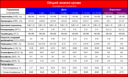 Расшифровка показателя RBC в анализах крови, причины повышения или понижения красных кровяных телец