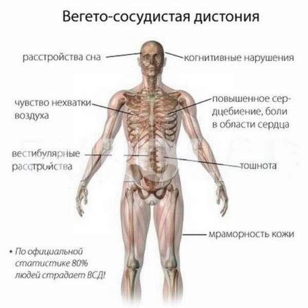 Восточные методики при ВСД, эффективность йоги, дыхательных упражнений и медитации