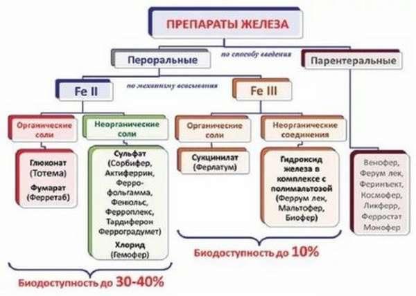 Использование уколов в качестве средств для поднятия гемоглобина в крови