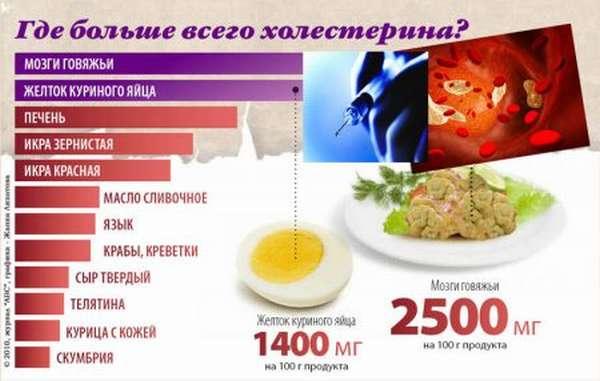 Виды холестерина и что это такое плохой и хороший холестерол, каковы их нормальные показатели