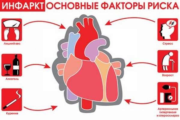 Какие симптомы и последствия рубца на сердце, появившегося после инфаркта