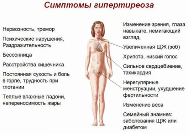 Причины повышения Ат к рецепторам ТТГ при беременности, что следует делать