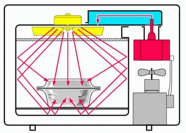 Как работает микроволновка