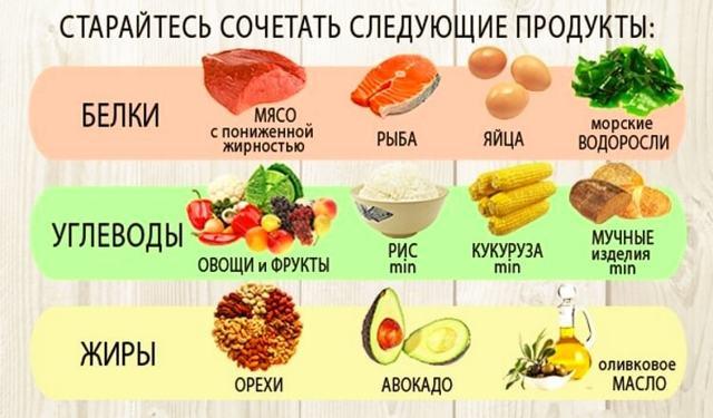 Главные правила по снижению калорийности нашего питания